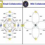Enterprise 2.0: Basis
