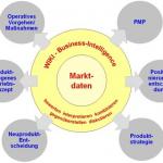 Enterprise 2.0 – das neue Marketing-Factbook für Produktmanager