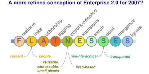 Enterprise 2.0: Die Kernfunktionen oder der Unterschied