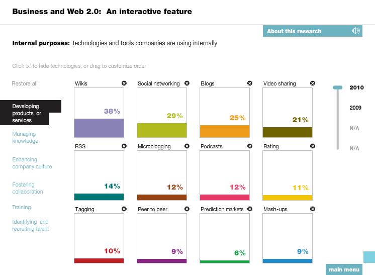 Der Einsatz von Web 2.0 im Produktmanagement