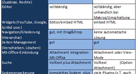 Vergleich der Platzhirschen Confluence und MediaWiki