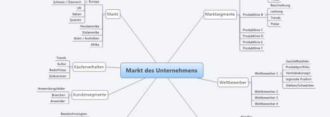 Mindmaps: Anwendungen, Tools und Integration in Wikis