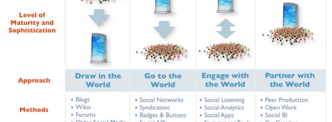 Wikis, Blogs und Foren – Was kommt danach ?