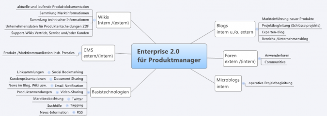 Effektives Produktmanagement mit Enterprise 2.0