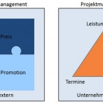 Produktmanagement und Projektmanagement