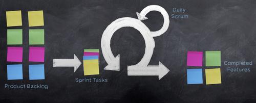 Produktmanagement und agile Prozesse (Scrum)