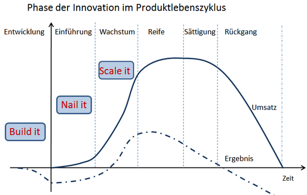 Innovationsphase im Produktlebenszyklus