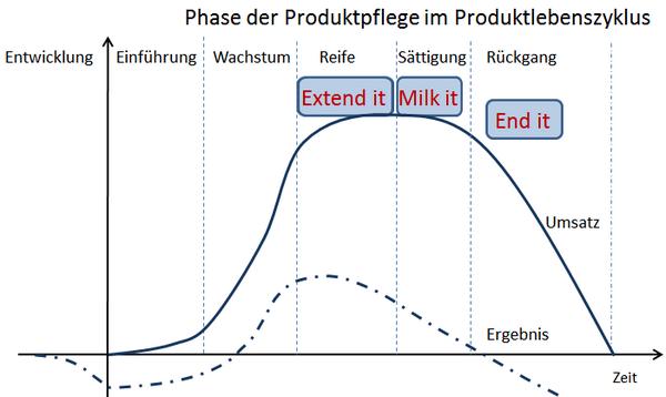 Phase der Produktpflege im Produktlebenszyklus