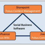 Confluence, Sharepoint oder Jive ?