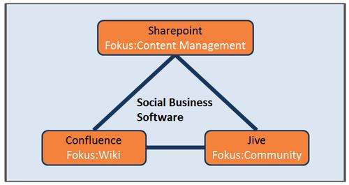 Sharepoint, Confluence und Jive