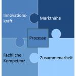 Produktmanager-Erfolg durch....