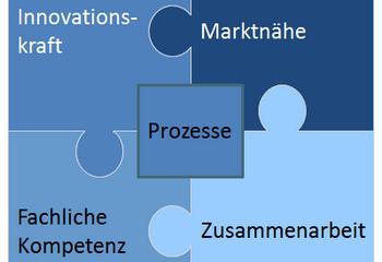 Produktmanager-Erfolg durch Innovationskraft und Marktnähe (I)