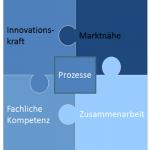 Produktmanagererfolg durch....