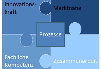 Produktmanager-Erfolg durch Kompetenz, Zusammenarbeit und Prozesse (II)