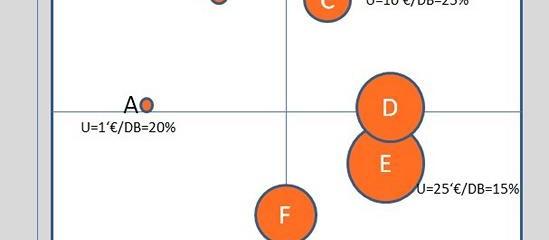 Portfolio-Analyse mit der Marktwachstums-/Marktanteils-Analyse (II)