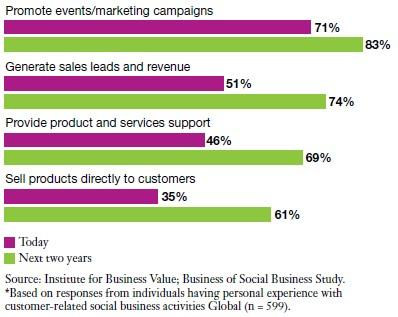 IBM-uses of social business customer
