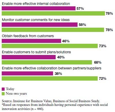 IBM-uses of social businesses-innovation