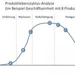 Portfolio-Produktlebenszyklus