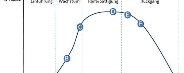 Portfolio-Analyse mit dem Produktlebenszyklus-Konzept (I)