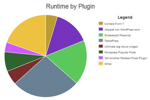 Plugin-Performance