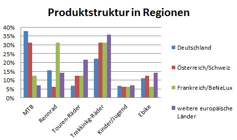 Produktsegmente Regionen