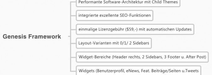 WordPress und Genesis: Design, Flexibilität und Performance