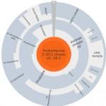 Das Management von Produktzielen mit Goalscape
