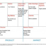 Business Model Canvas: neue Produkte mit Lean Canvas