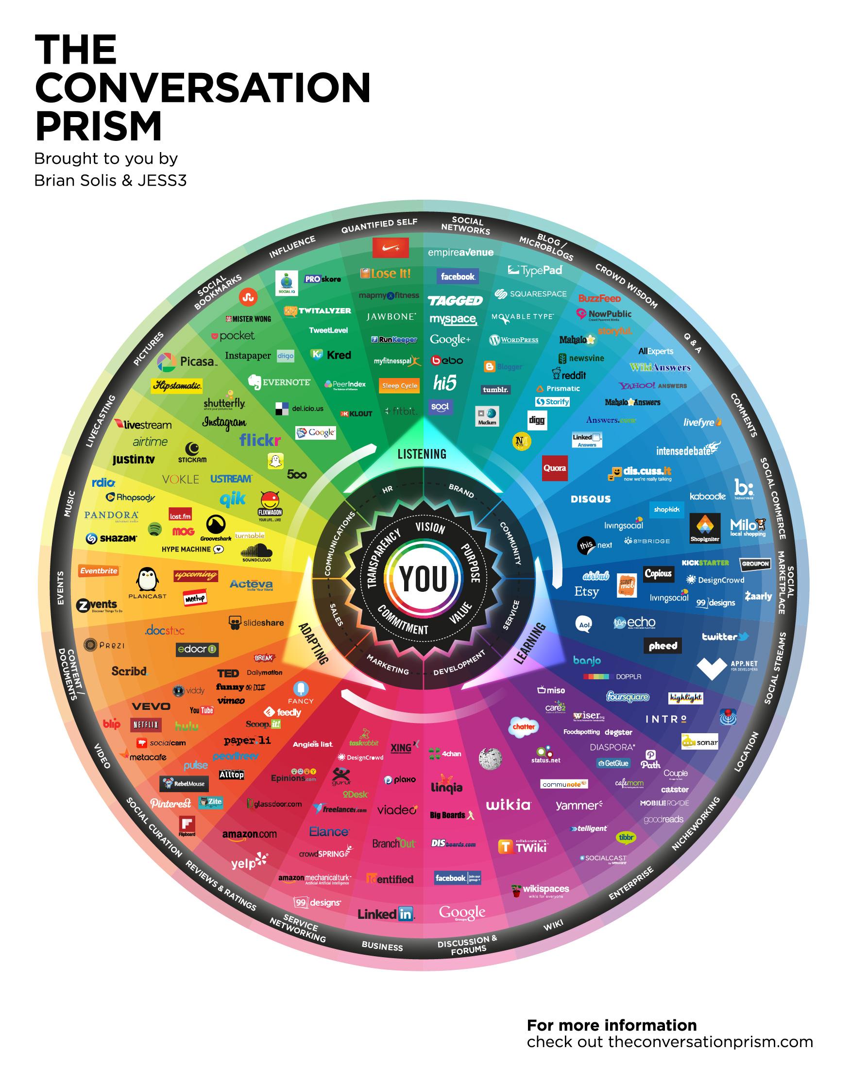 The Conversation Prism 2013