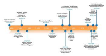 Office Timelines und Microsoft PowerPoint