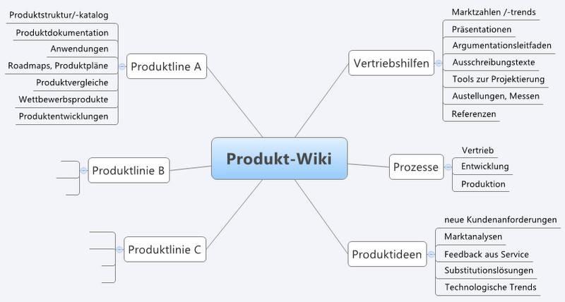 Struktur für ein Produkt-Wiki