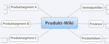 DokuWiki schafft Aktualität und Struktur im Unternehmen