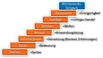 Wissensmanagement und Wikis gehören zusammen