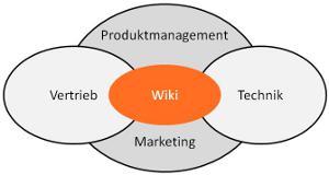 Wiki funktionsübergreifend