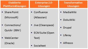 Wikis: Produkte, OpenSource und Enterprise Plattformen
