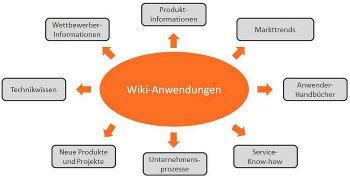 Wikis im Unternehmen: Anwendungen, Lösungen und Vorgehen