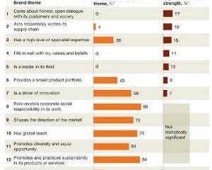 McKinsey: Branding Anbieter und die Sicht der Kunden