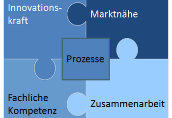 Produktmanagement-Konzept