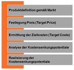 Target Costing und Design to Cost