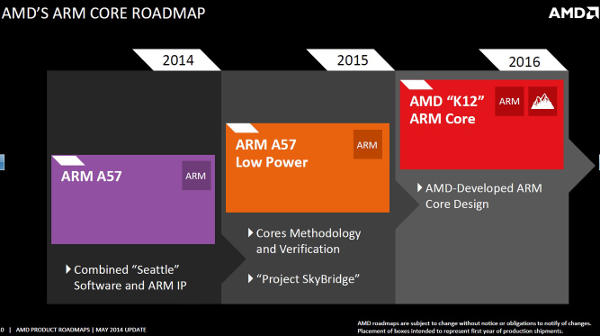 AMD ARM Roadmap 05-2014
