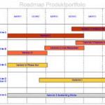 Produkt-Roadmaps: Zielgruppen, Inhalte und Tools