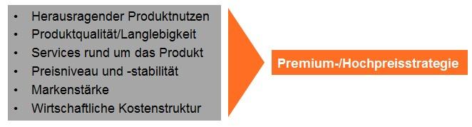 Premium-Hochpreisstrategie