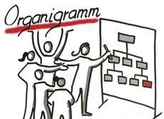 Produktmanagement richtig organisieren!