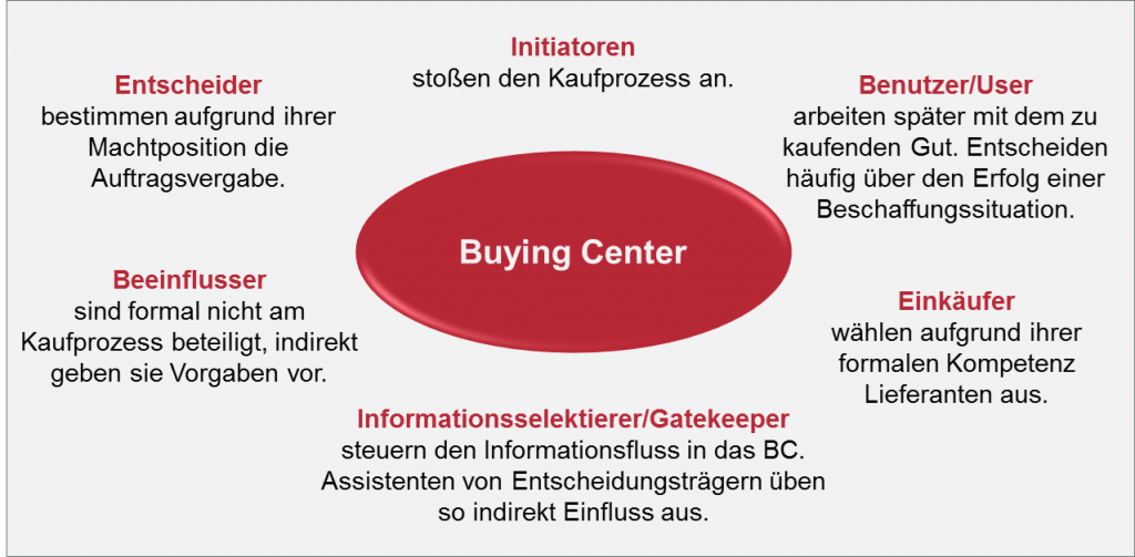 Buying Center.jpg