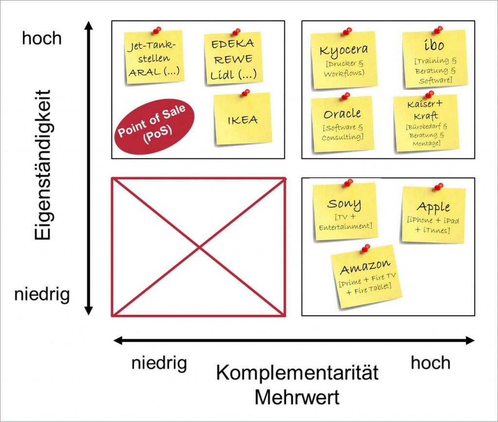 Hybrid-Modell mit Beispielen