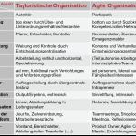 Product Owner, Agiler Coach, Scrum Master etc.! Agile Ansätze sind auf dem Vormarsch. Produktmanager, bleibt wachsam!