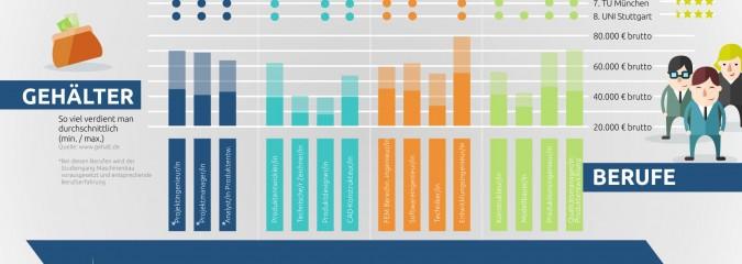 Infografik Produktentwicklung: Wie's läuft, welche Software nützt, wo man's studiert, wer was verdient!