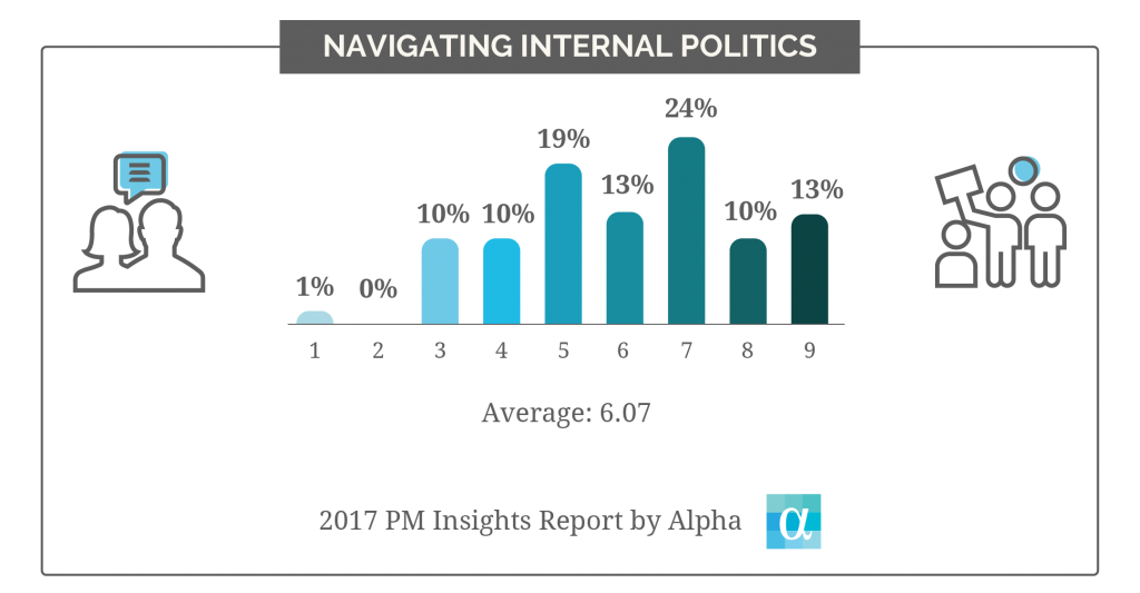 chart3_navigating_internal_politics-01
